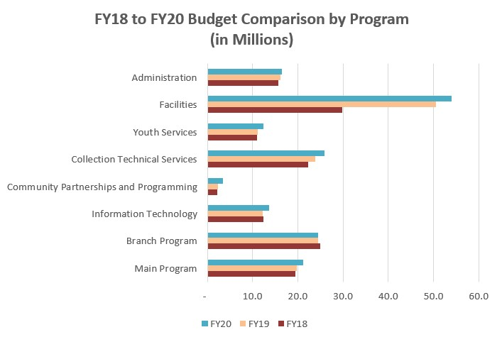 FY18 - 19 Budget by program