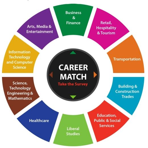 Career & Technical