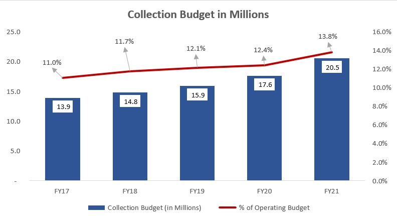 collection budget comparison 2017-2021