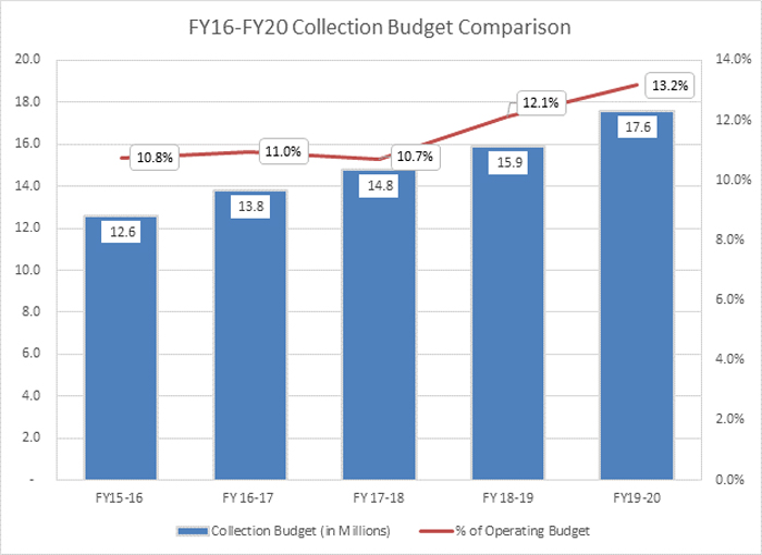 collection budget comparison 2016-2020
